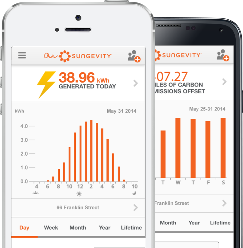 Current Customers Support Sungevity