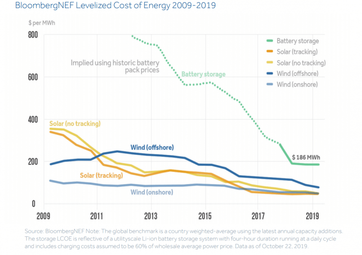 Graph: Renewable Energy and Battery Storage Prices