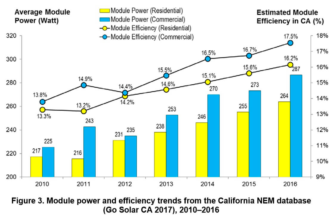 Solar Module Efficiency - Upward Trend for CA