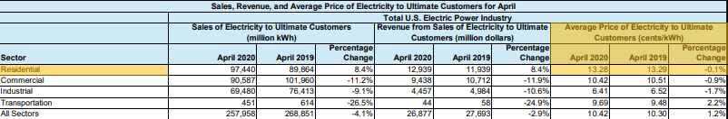 US Energy Information Administration Table of Electricity Production and Prices